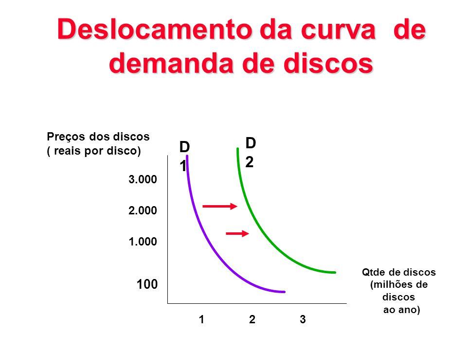 Deslocamento da curva de demanda de discos