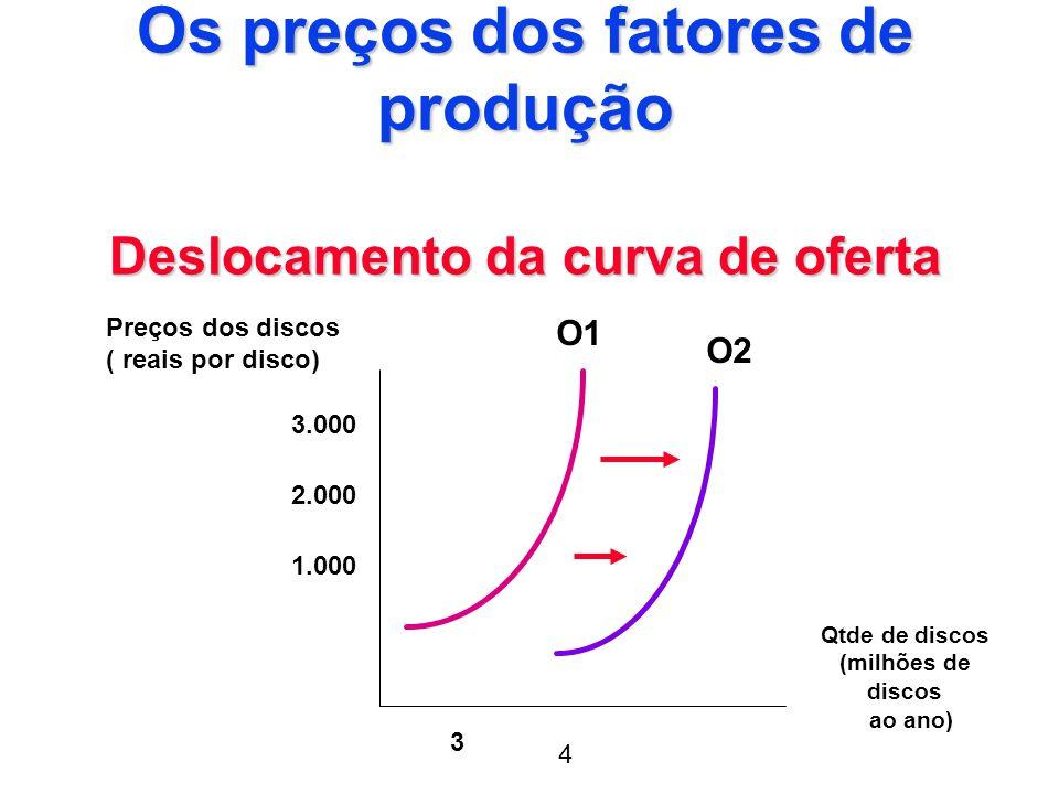 Os preços dos fatores de produção Deslocamento da curva de oferta
