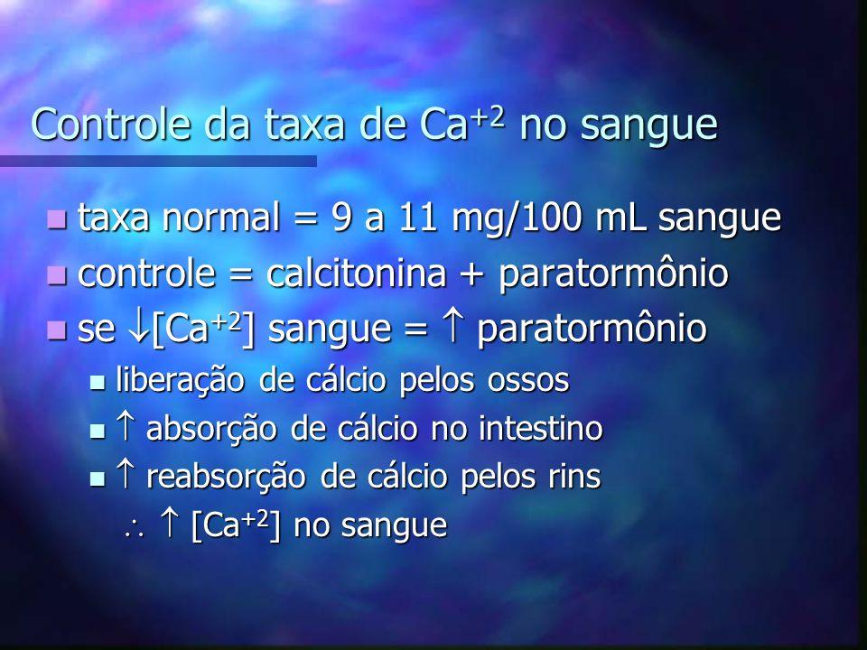 Controle da taxa de Ca+2 no sangue
