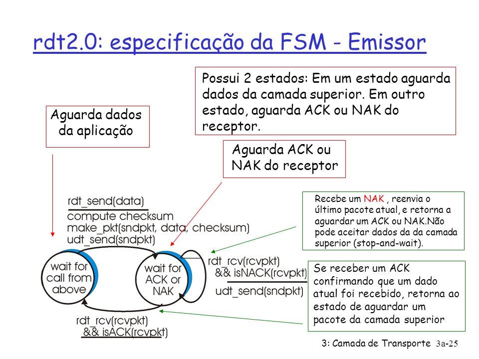 rdt2.0: especificação da FSM - Emissor