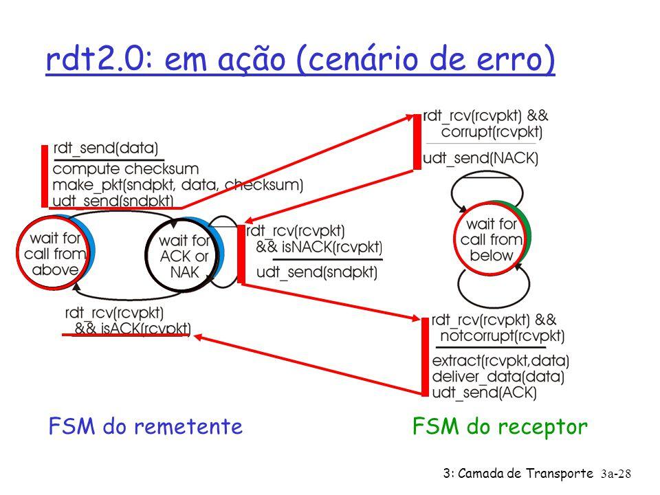 rdt2.0: em ação (cenário de erro)