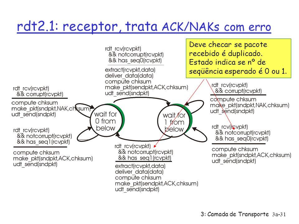 rdt2.1: receptor, trata ACK/NAKs com erro