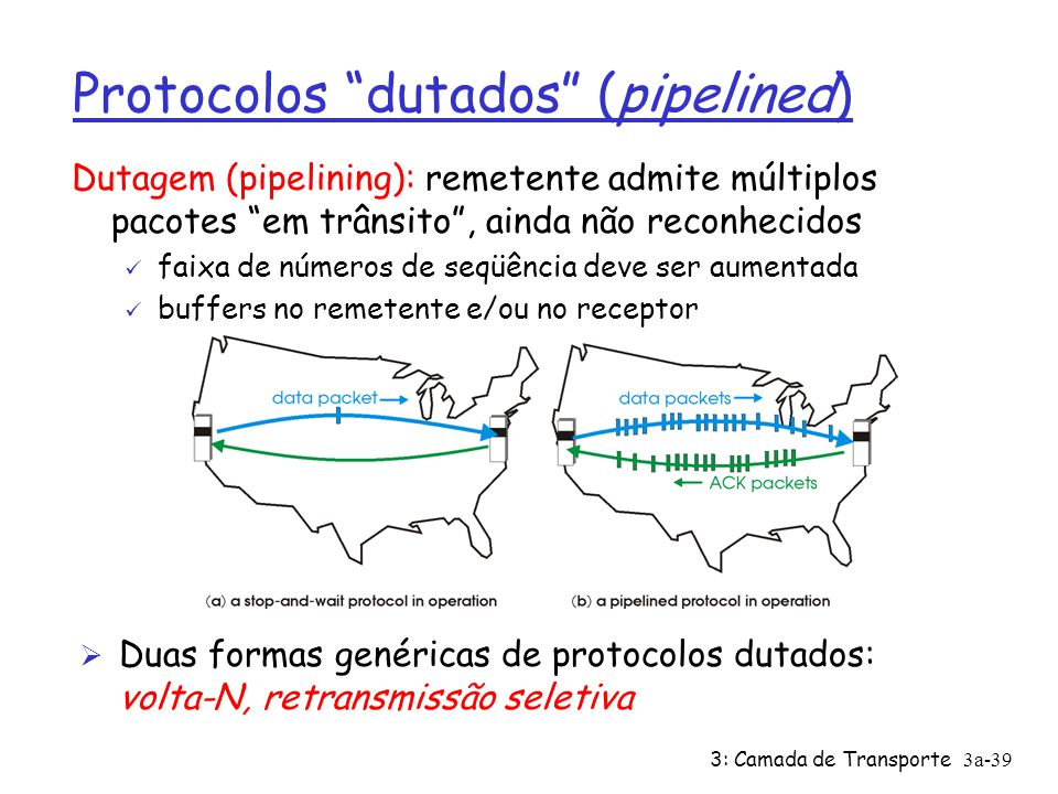 Protocolos dutados (pipelined)