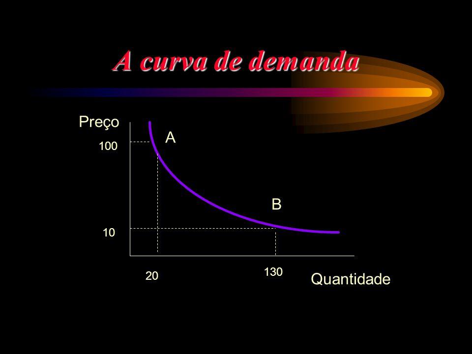 A curva de demanda Preço A 100 B 10 130 20 Quantidade