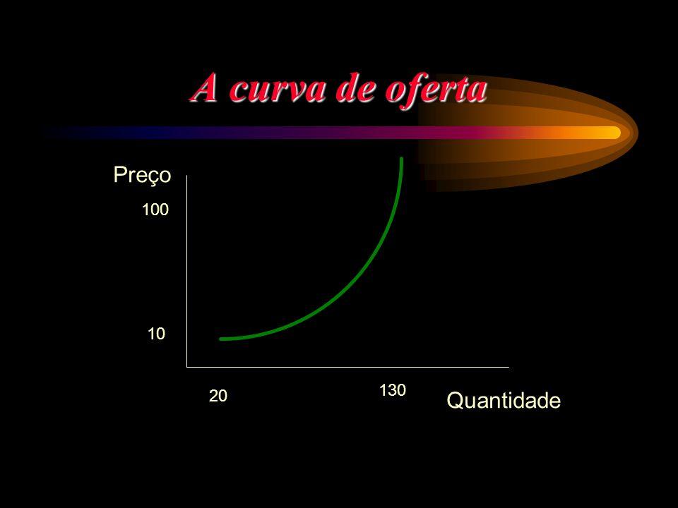 A curva de oferta Preço 100 10 130 20 Quantidade