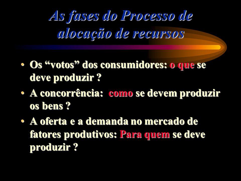 As fases do Processo de alocação de recursos