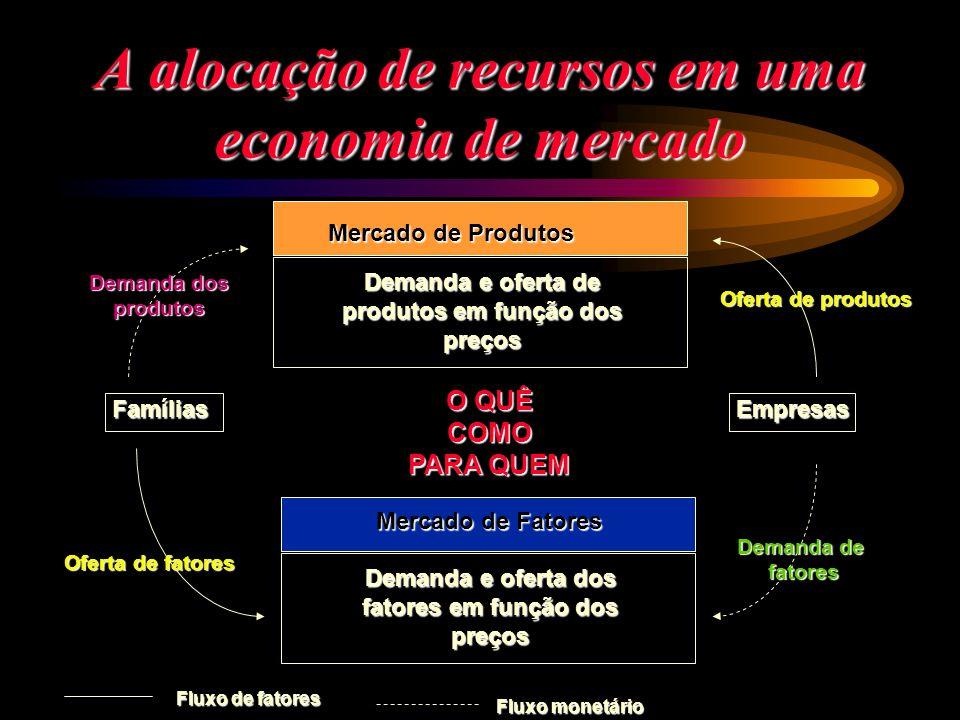 A alocação de recursos em uma economia de mercado