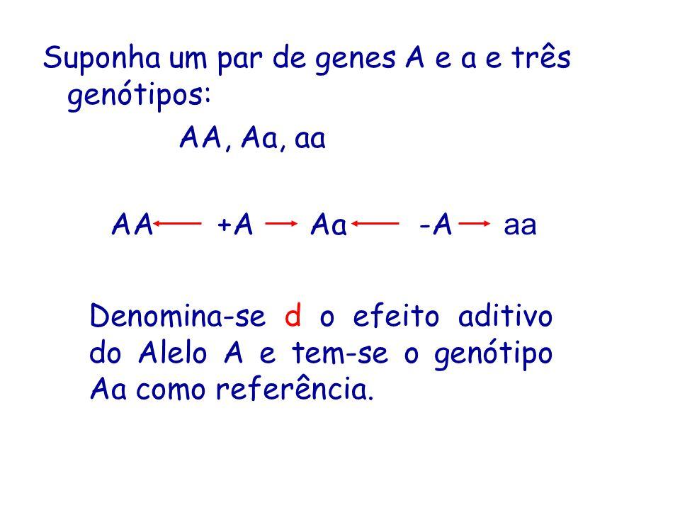 Suponha um par de genes A e a e três genótipos:
