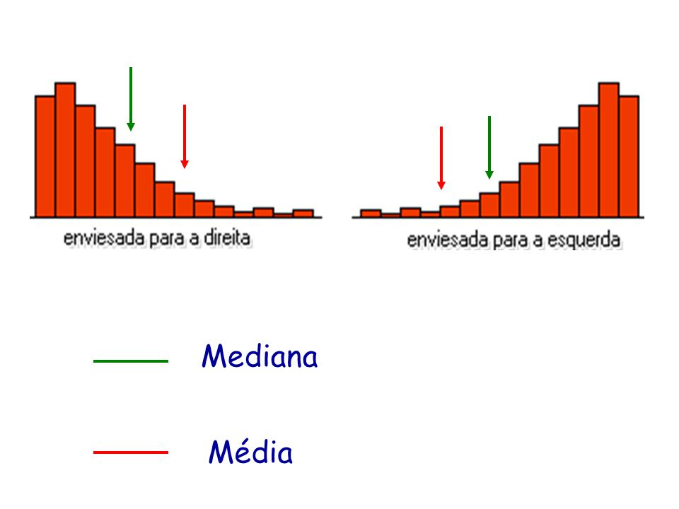 Mediana Média