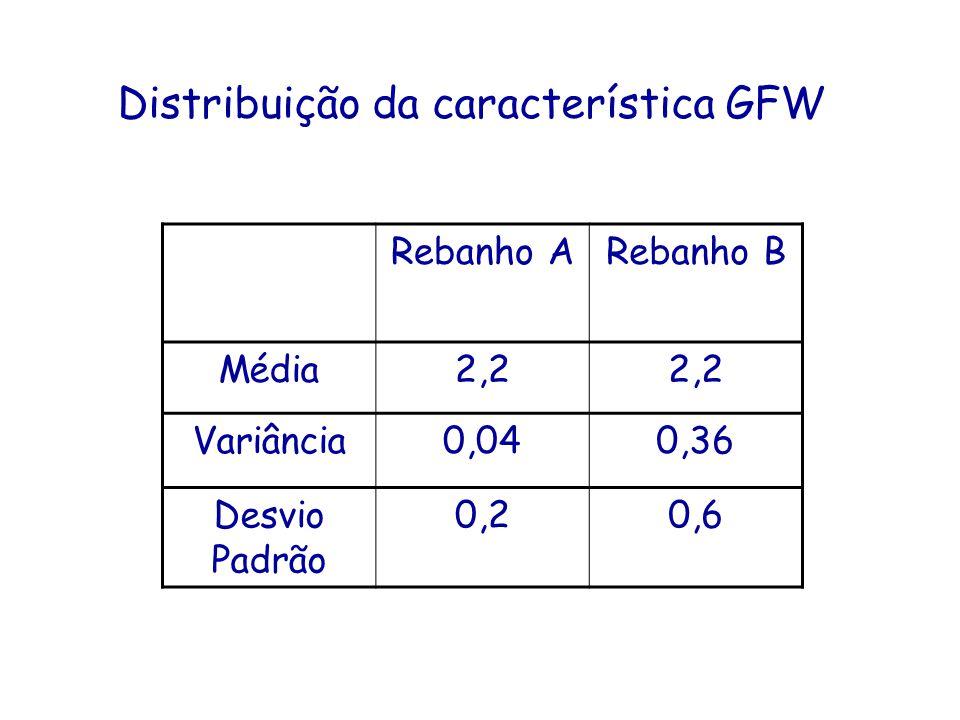 Distribuição da característica GFW