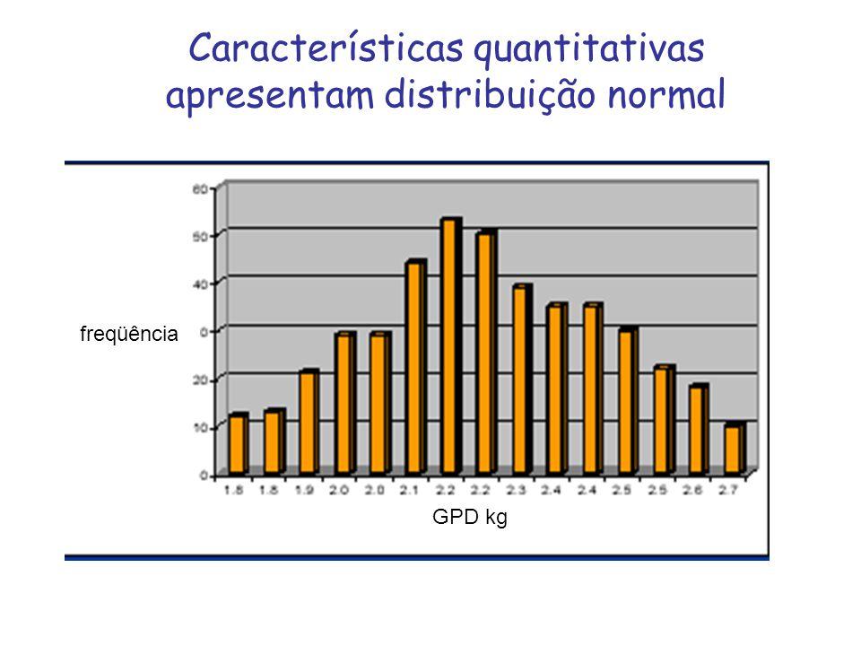 Características quantitativas apresentam distribuição normal