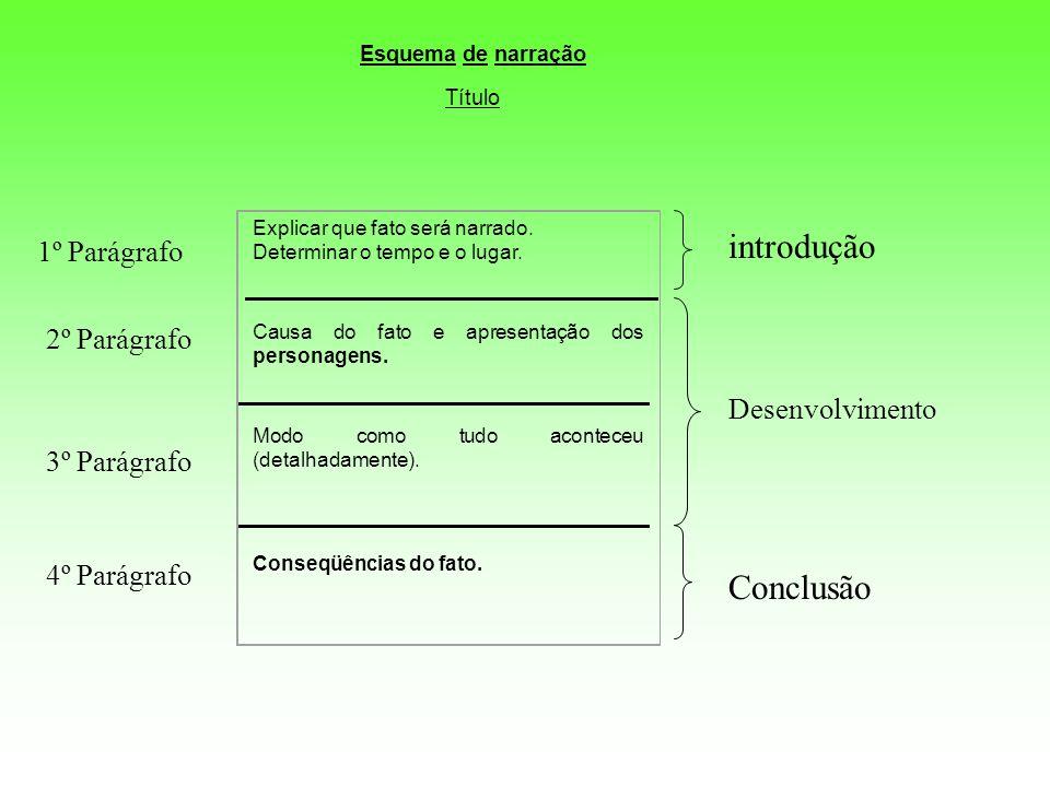 introdução Conclusão 1º Parágrafo 2º Parágrafo Desenvolvimento