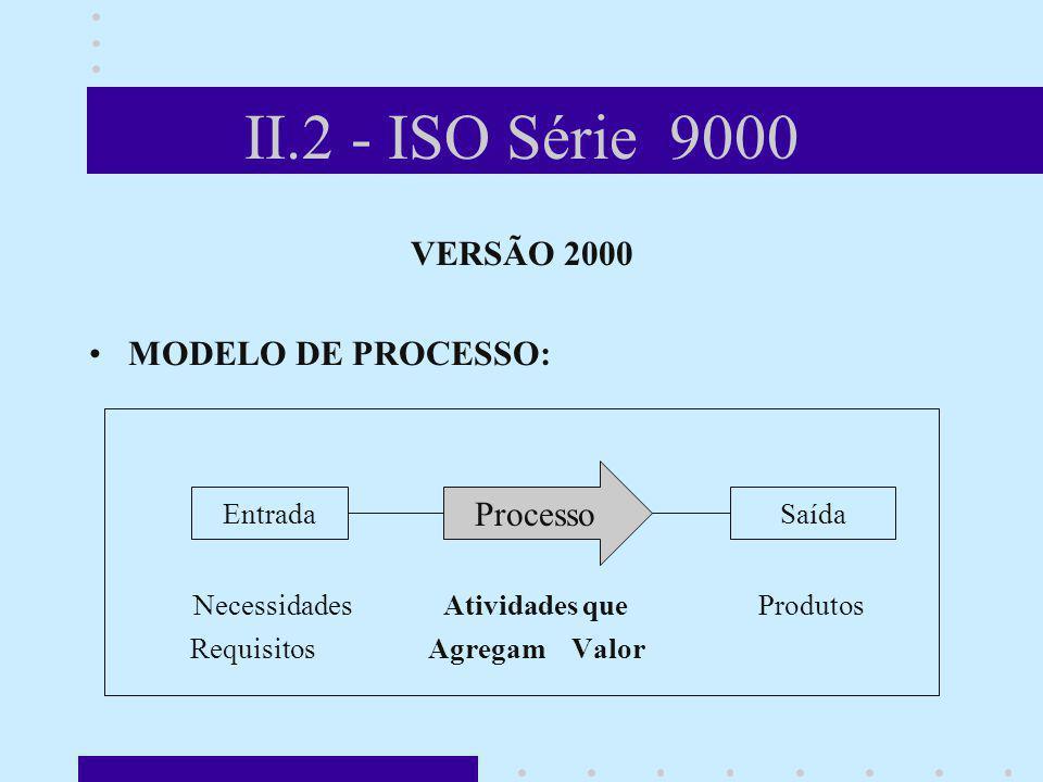II.2 - ISO Série 9000 VERSÃO 2000 MODELO DE PROCESSO: