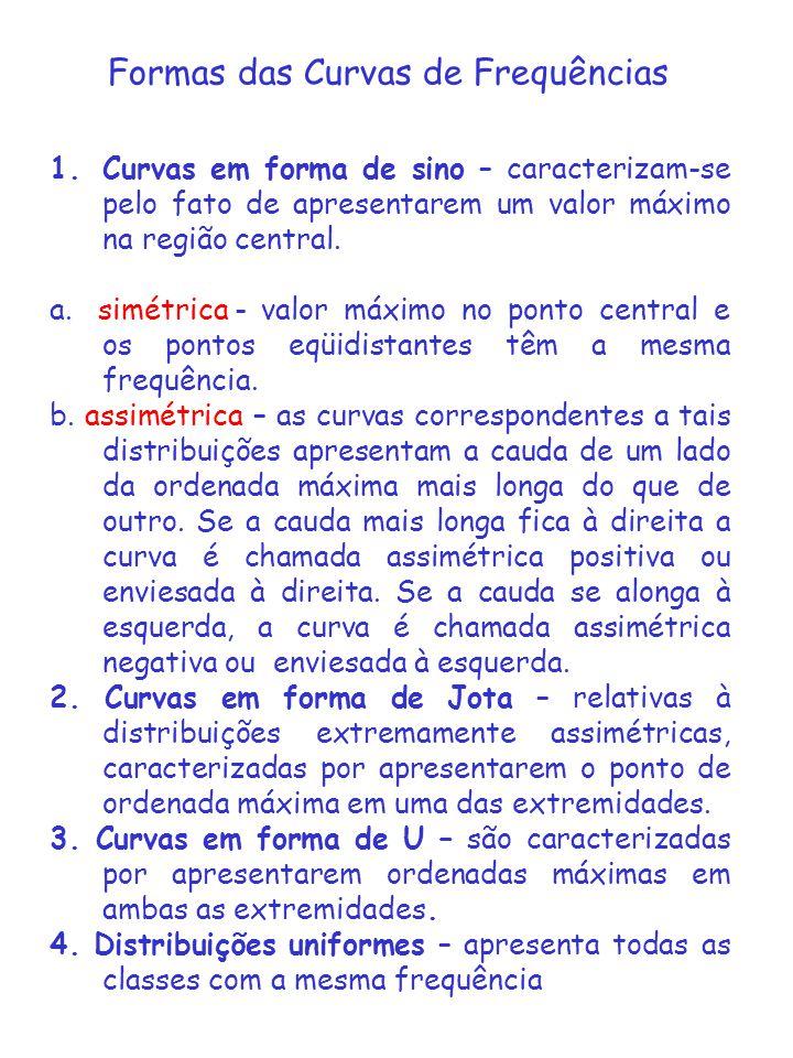 Formas das Curvas de Frequências