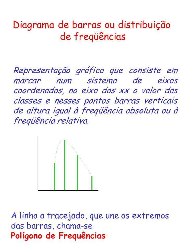 Diagrama de barras ou distribuição