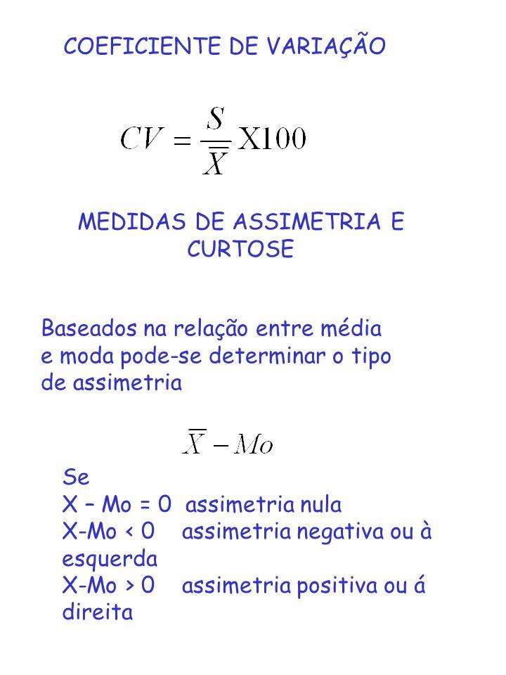 MEDIDAS DE ASSIMETRIA E CURTOSE