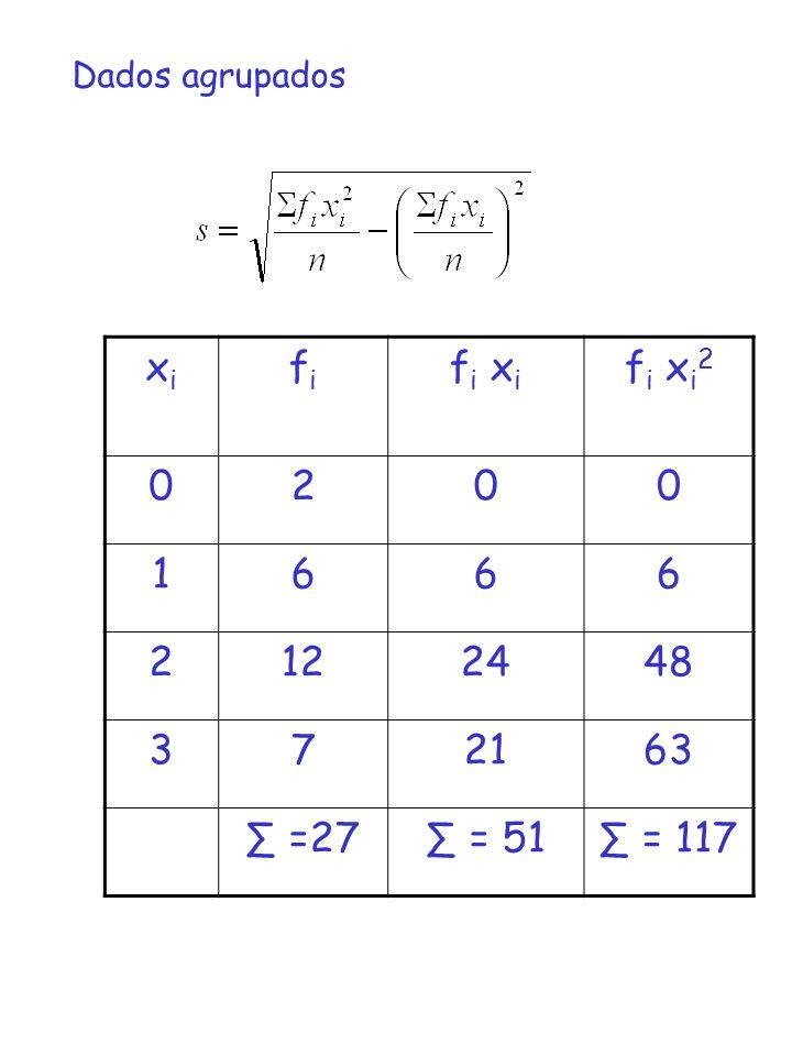 Dados agrupados xi fi fi xi fi xi2 2 1 6 12 24 48 3 7 21 63 ∑ =27 ∑ = 51 ∑ = 117