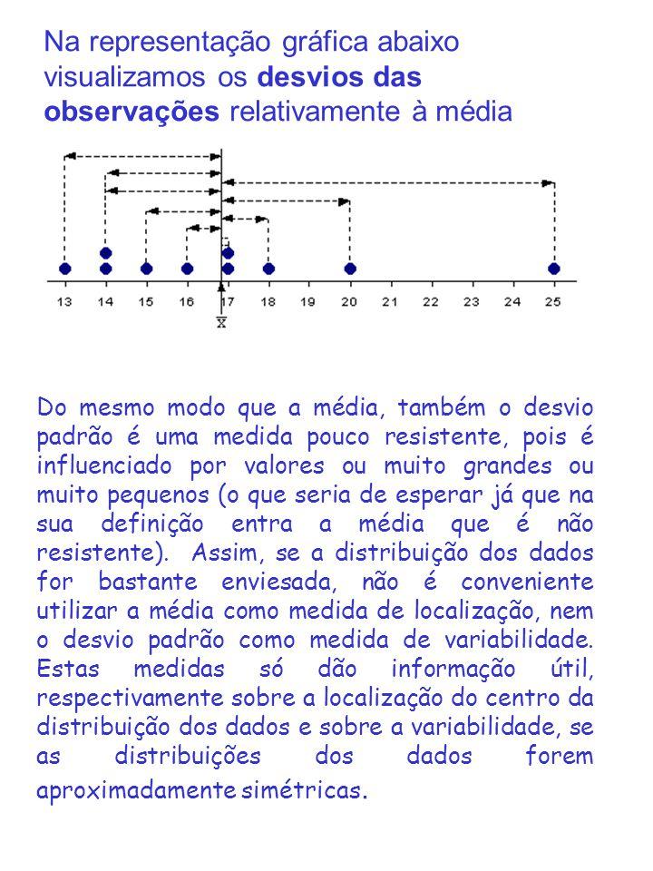 Na representação gráfica abaixo visualizamos os desvios das observações relativamente à média