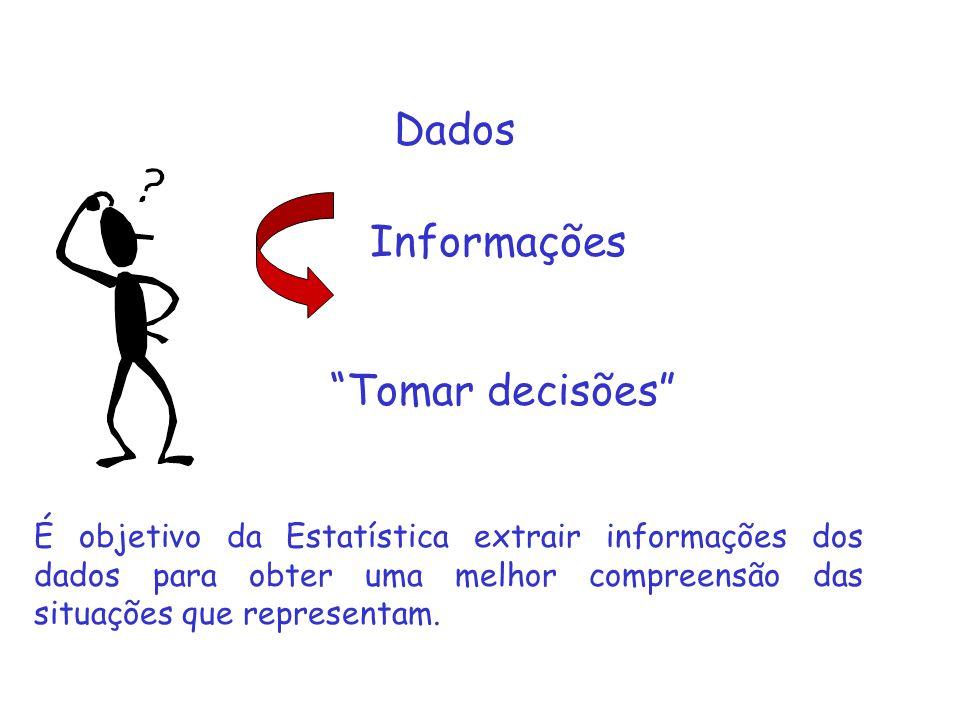 Dados Informações Tomar decisões