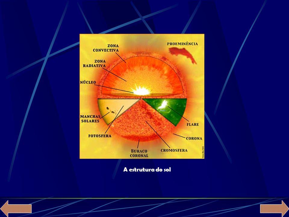 A estrutura do sol