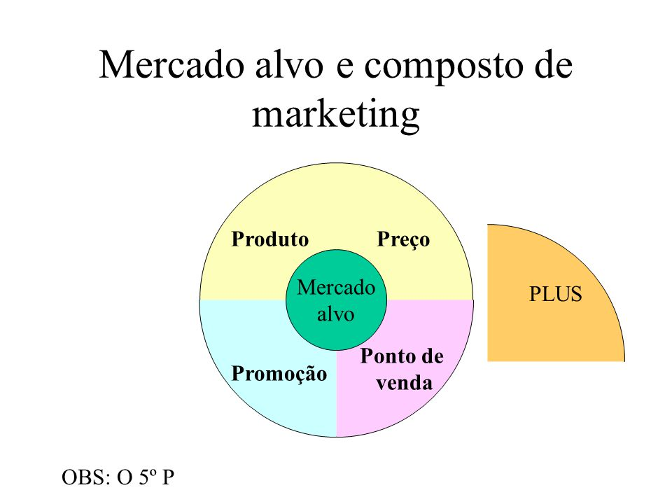 Mercado alvo e composto de marketing