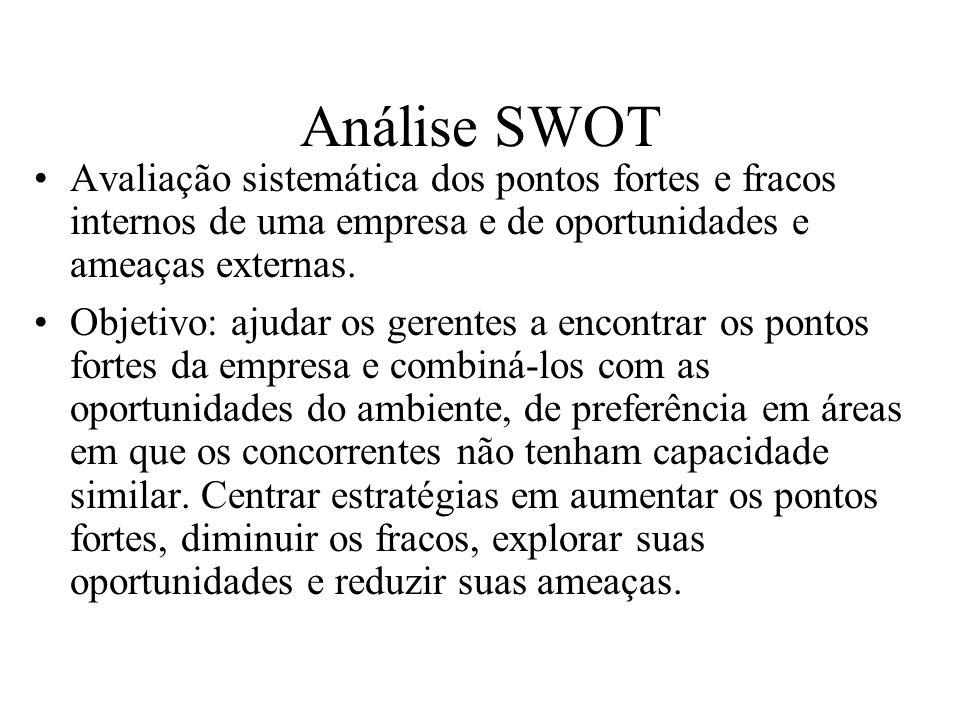 Análise SWOT Avaliação sistemática dos pontos fortes e fracos internos de uma empresa e de oportunidades e ameaças externas.
