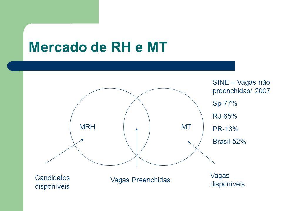 Mercado de RH e MT SINE – Vagas não preenchidas/ 2007 Sp-77% RJ-65%