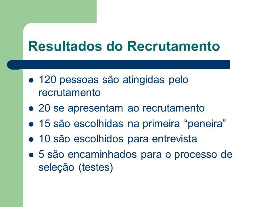 Resultados do Recrutamento