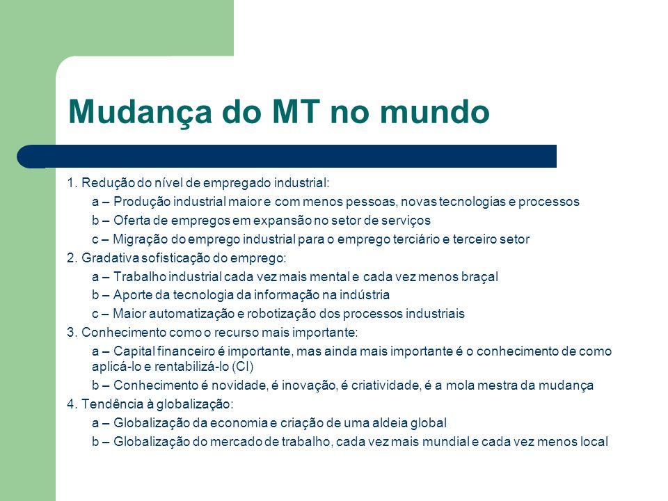 Mudança do MT no mundo 1. Redução do nível de empregado industrial: