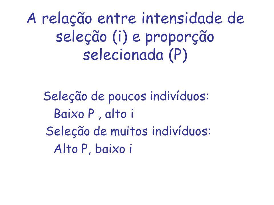 A relação entre intensidade de seleção (i) e proporção selecionada (P)