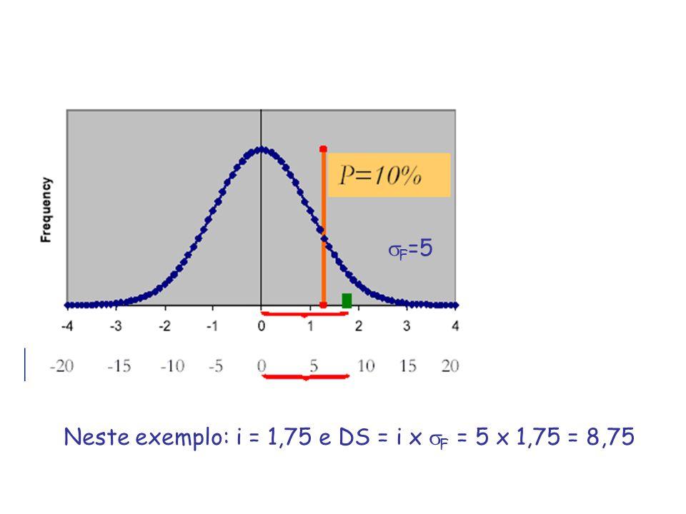 F=5 Neste exemplo: i = 1,75 e DS = i x F = 5 x 1,75 = 8,75