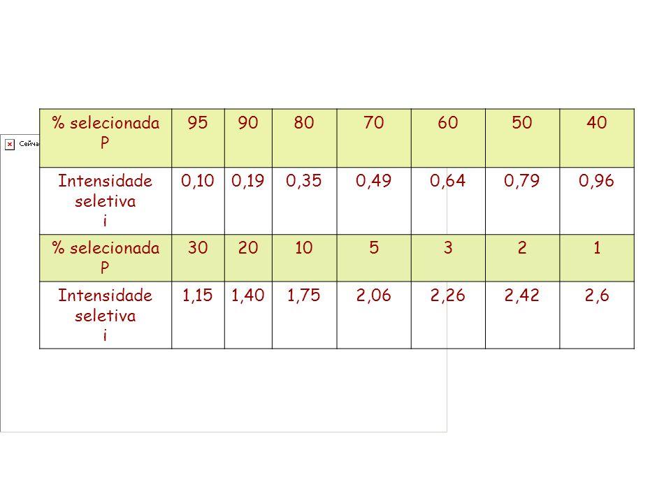 % selecionada P. 95. 90. 80. 70. 60. 50. 40. Intensidade seletiva. i. 0,10. 0,19. 0,35.