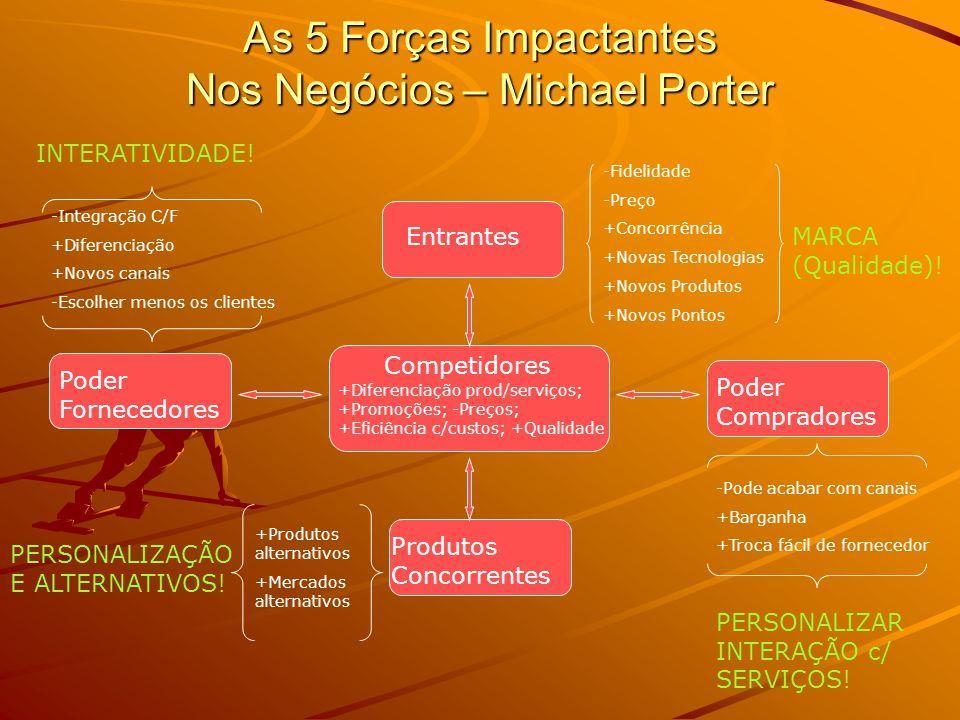 As 5 Forças Impactantes Nos Negócios – Michael Porter