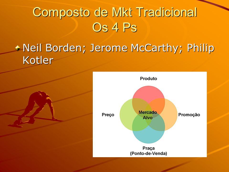 Composto de Mkt Tradicional Os 4 Ps