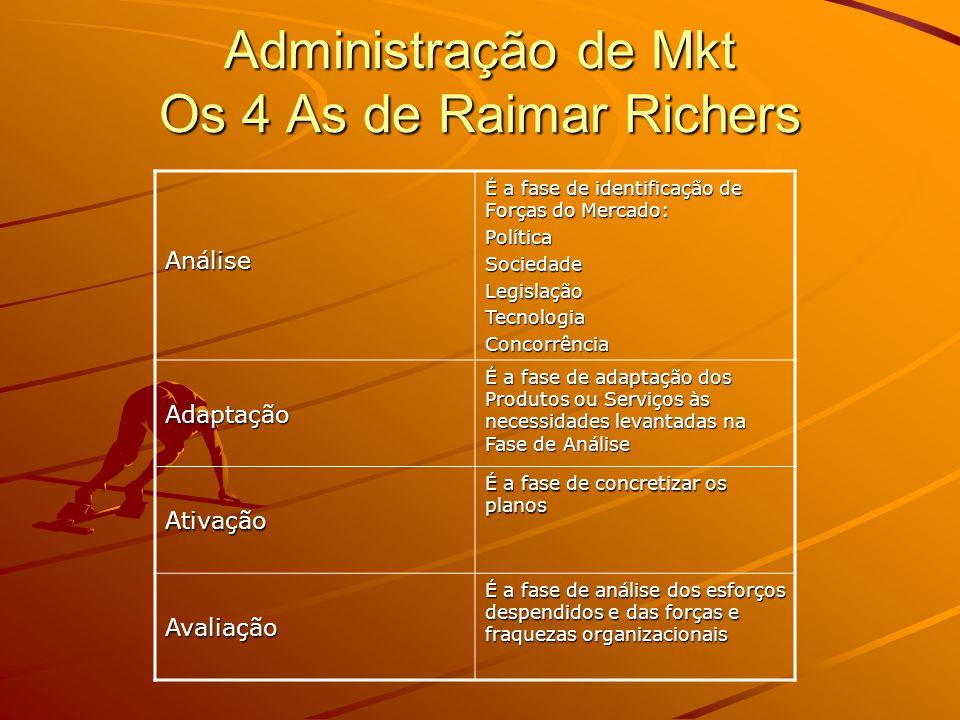 Administração de Mkt Os 4 As de Raimar Richers
