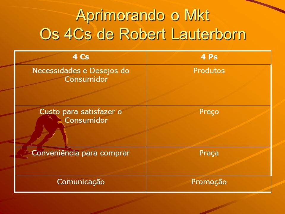 Aprimorando o Mkt Os 4Cs de Robert Lauterborn