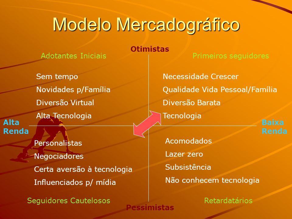 Modelo Mercadográfico