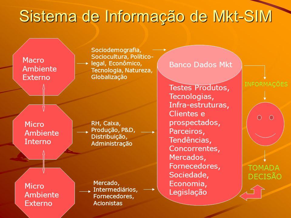 Sistema de Informação de Mkt-SIM