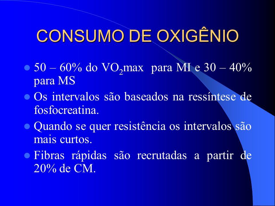 CONSUMO DE OXIGÊNIO 50 – 60% do VO2max para MI e 30 – 40% para MS
