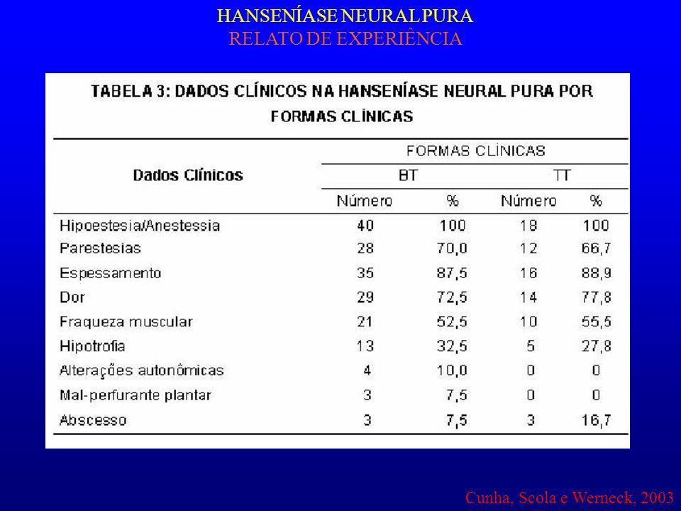HANSENÍASE NEURAL PURA RELATO DE EXPERIÊNCIA