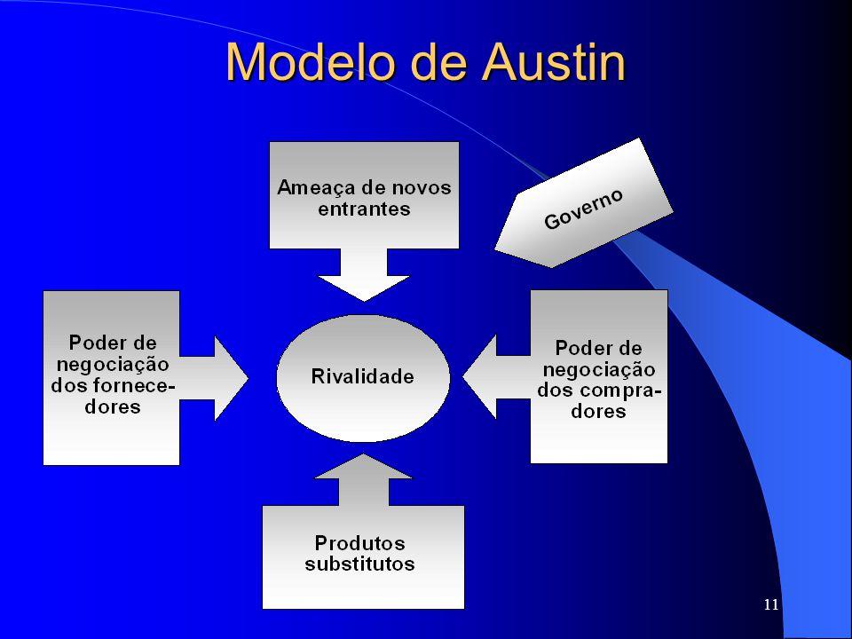 Modelo de Austin