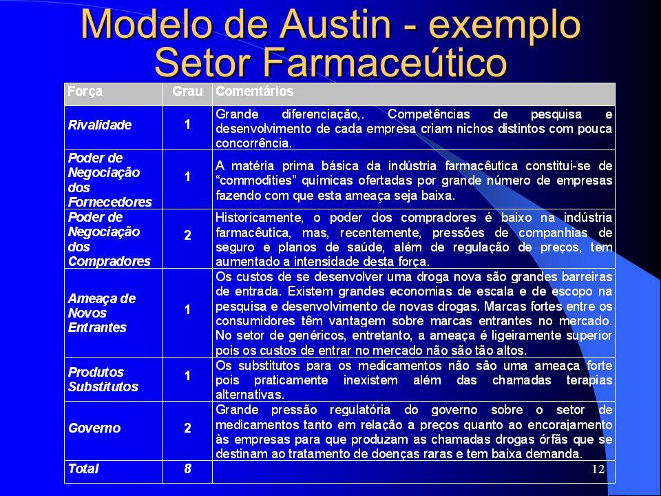 Modelo de Austin - exemplo Setor Farmaceútico