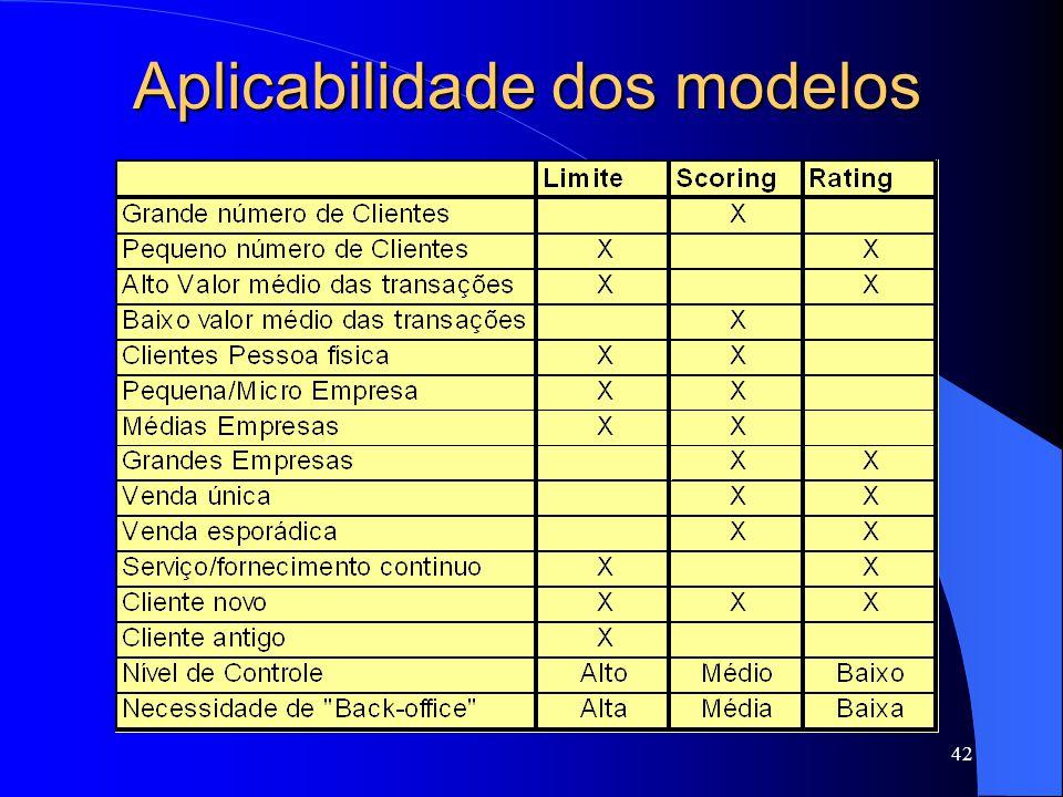 Aplicabilidade dos modelos