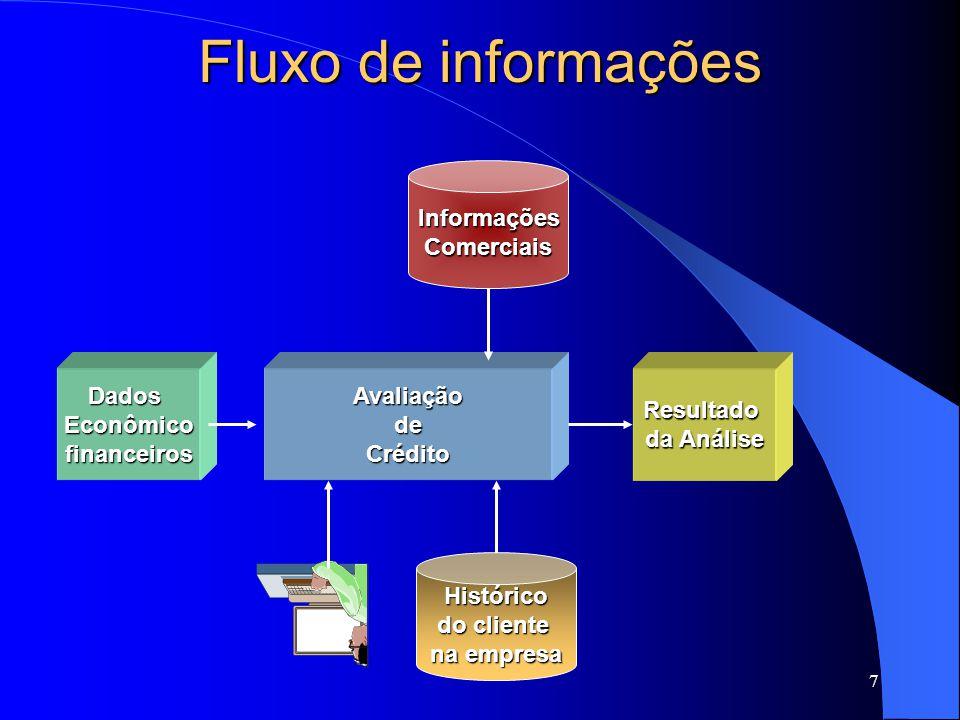 Fluxo de informações Informações Comerciais Dados Econômico