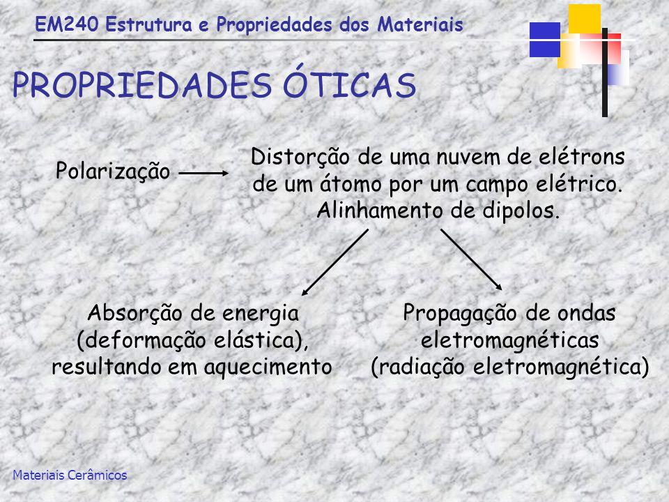 PROPRIEDADES ÓTICAS Distorção de uma nuvem de elétrons de um átomo por um campo elétrico. Alinhamento de dipolos.