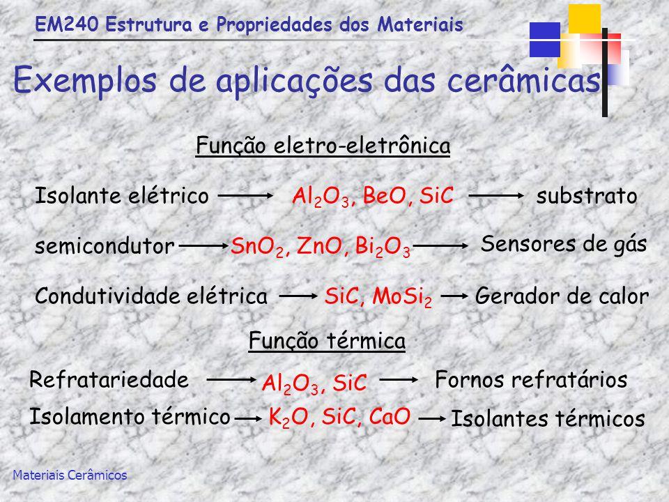 Exemplos de aplicações das cerâmicas