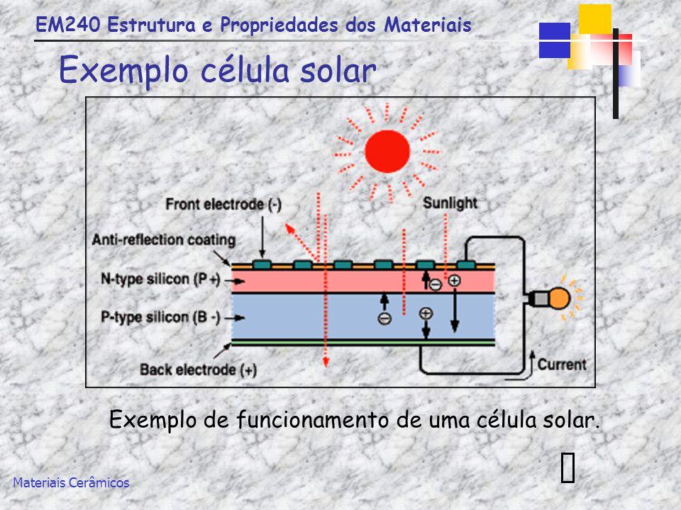 Exemplo de funcionamento de uma célula solar.