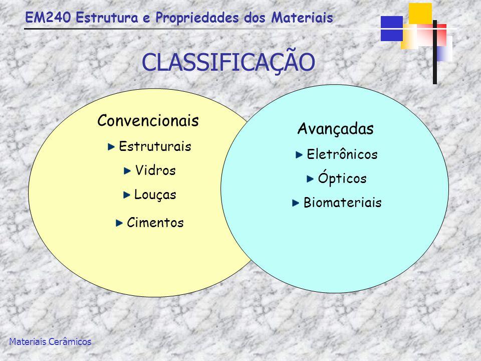 CLASSIFICAÇÃO Convencionais Avançadas Estruturais Eletrônicos Vidros
