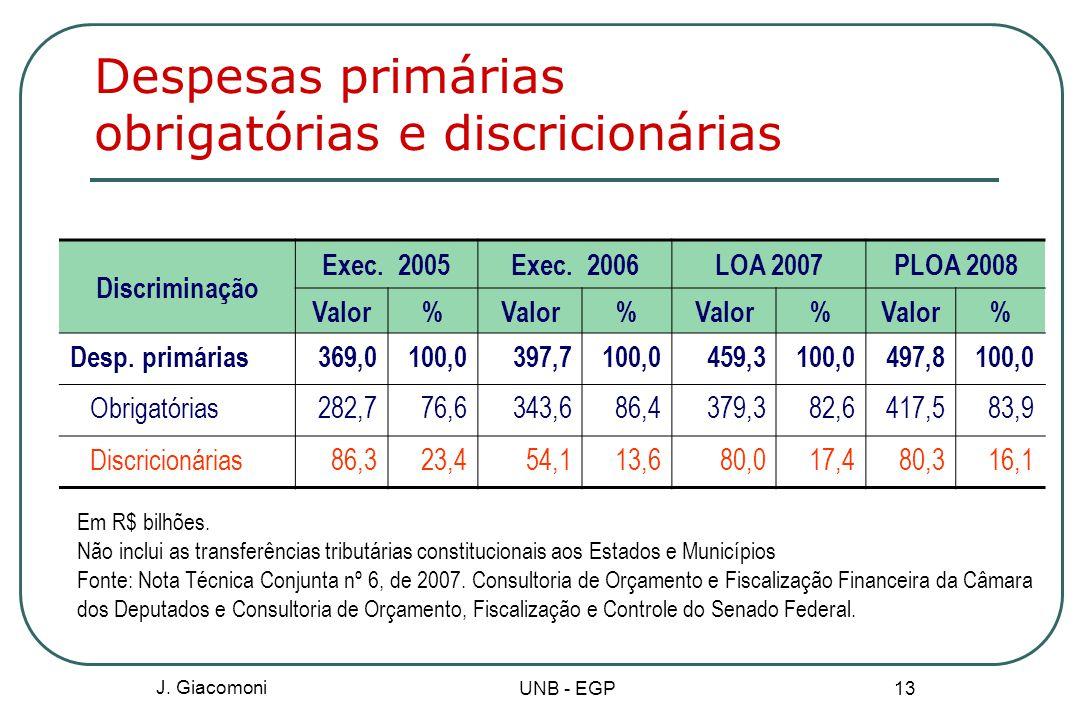 Despesas primárias obrigatórias e discricionárias
