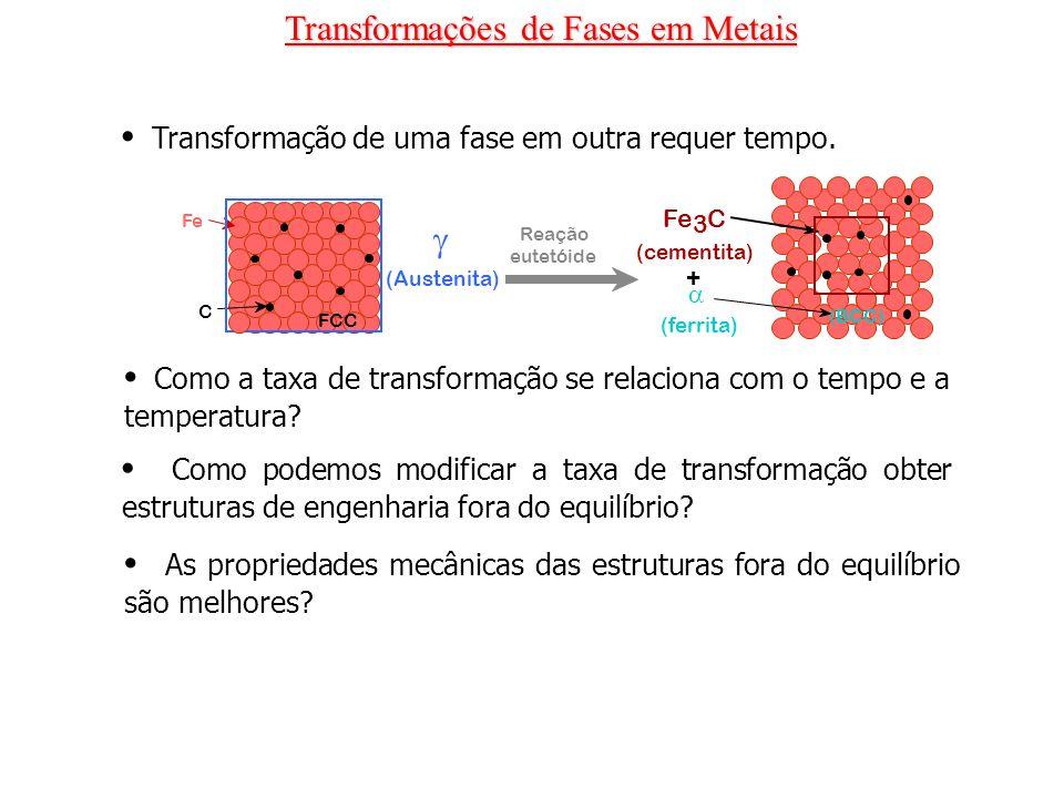 Transformações de Fases em Metais